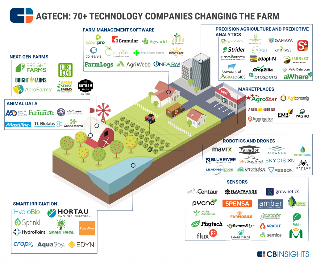 Agtech-Market-Map-V2-update.png